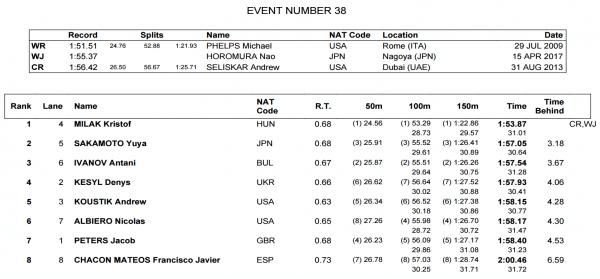 men-200-fly-final-world-juniors
