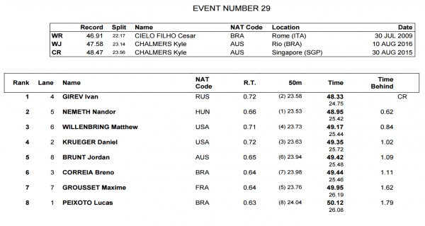 mens-100-free-final-world-juniors