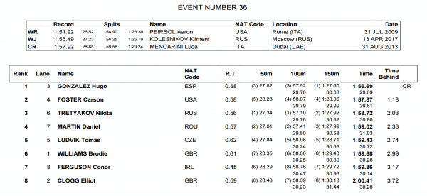 mens-200-back-final-world-juniors