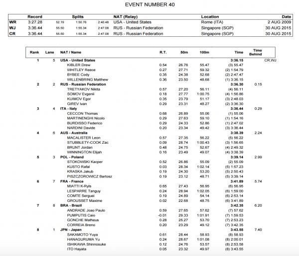 mens-4x100-medley-relay-world-juniors