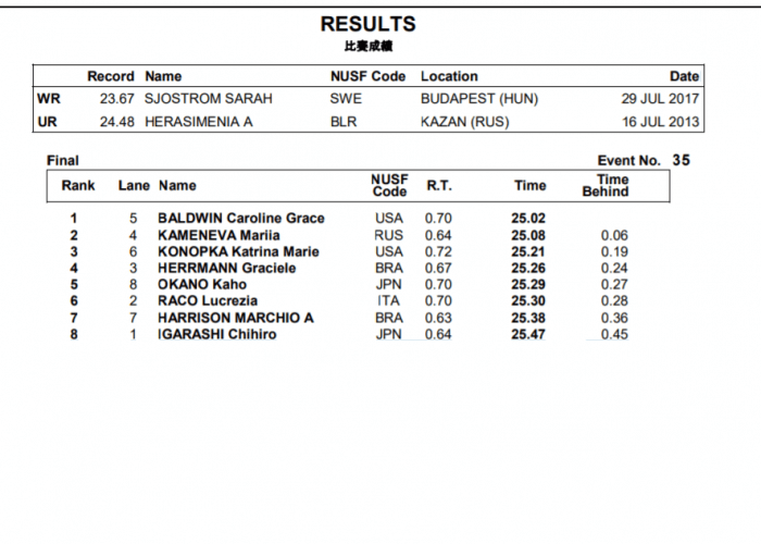 results 50 free