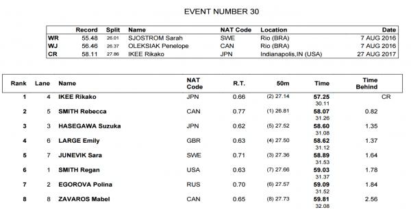 womens-100-fly-world-juniors-final