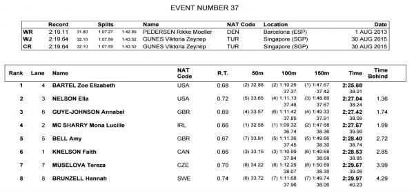 womens-200-breast-final-world-juniors