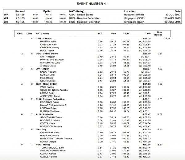 womens-4x100-medley-relay-world-juniors