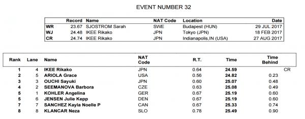 womens-50-free-final-world-juniors