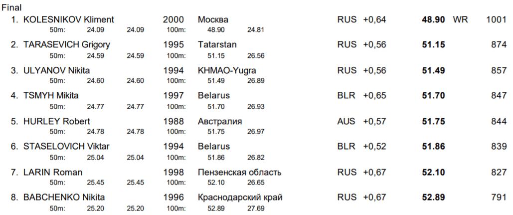 kliment-kolesnikov-world-record