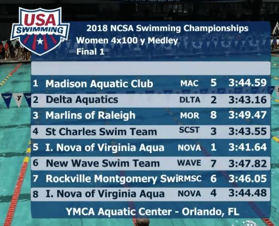 ncsa-2018-final-1-400-medley-relay-girls