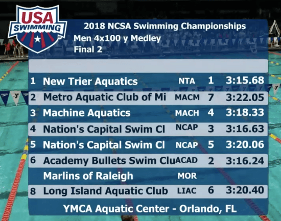ncsa-2018-final-2-400-medley-relay-boys