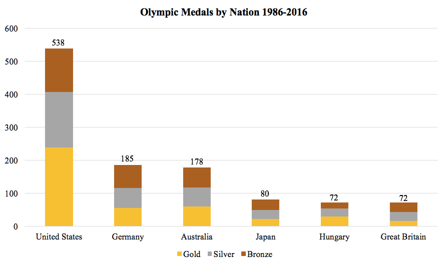 olympic-medals-by-country