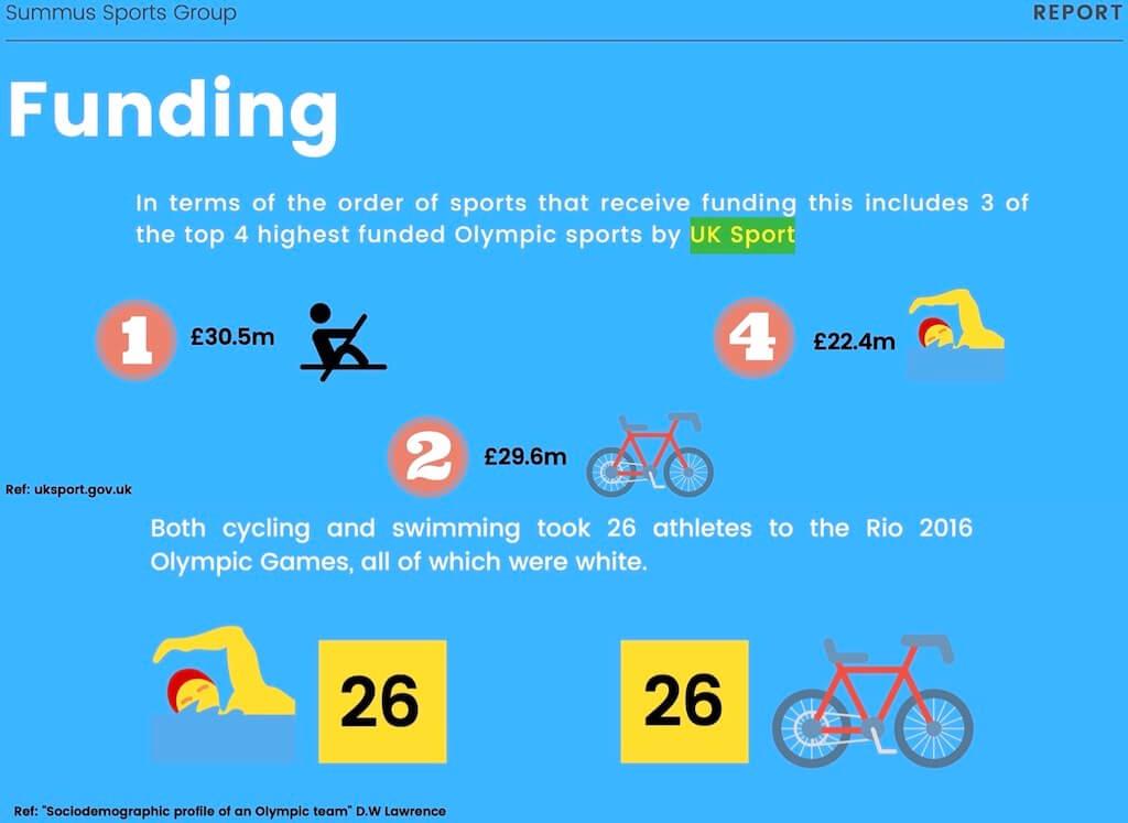 olympicdiversityfunding
