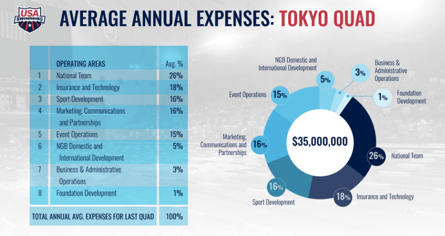 usa-swimming-expenses-tokyo-quad