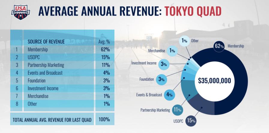 usa-swimming-revenue-tokyo-quad