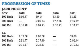 Swimming World October 2021 - How They Train with Santa Margarita's Maggie McGuire and Jack Nugent - Jack progression of times chart