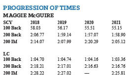 Swimming World October 2021 - How They Train with Santa Margarita's Maggie McGuire and Jack Nugent - Maggie progression of times chart